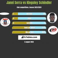Janni Serra vs Kingsley Schindler h2h player stats