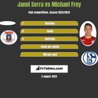 Janni Serra vs Michael Frey h2h player stats