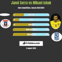 Janni Serra vs Mikael Ishak h2h player stats