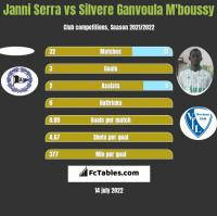 Janni Serra vs Silvere Ganvoula M'boussy h2h player stats