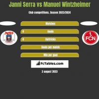 Janni Serra vs Manuel Wintzheimer h2h player stats
