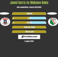 Janni Serra vs Makana Baku h2h player stats