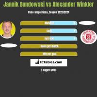 Jannik Bandowski vs Alexander Winkler h2h player stats
