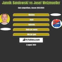 Jannik Bandowski vs Josef Welzmueller h2h player stats