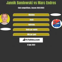 Jannik Bandowski vs Marc Endres h2h player stats