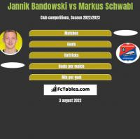 Jannik Bandowski vs Markus Schwabl h2h player stats