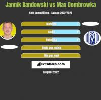 Jannik Bandowski vs Max Dombrowka h2h player stats