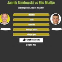 Jannik Bandowski vs Nils Miatke h2h player stats