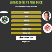 Jannik Dehm vs Arne Feick h2h player stats