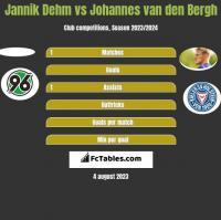 Jannik Dehm vs Johannes van den Bergh h2h player stats
