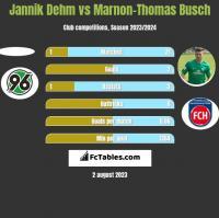 Jannik Dehm vs Marnon-Thomas Busch h2h player stats