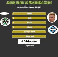 Jannik Dehm vs Maximilian Sauer h2h player stats