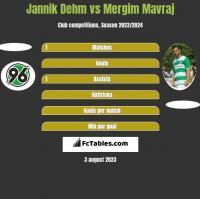 Jannik Dehm vs Mergim Mavraj h2h player stats