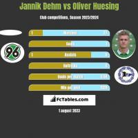 Jannik Dehm vs Oliver Huesing h2h player stats