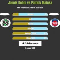 Jannik Dehm vs Patrick Mainka h2h player stats
