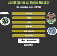 Jannik Dehm vs Stefan Thesker h2h player stats