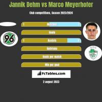 Jannik Dehm vs Marco Meyerhofer h2h player stats