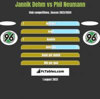 Jannik Dehm vs Phil Neumann h2h player stats