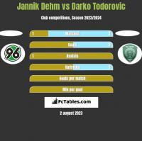 Jannik Dehm vs Darko Todorovic h2h player stats