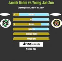 Jannik Dehm vs Young-Jae Seo h2h player stats