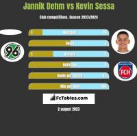 Jannik Dehm vs Kevin Sessa h2h player stats