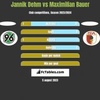 Jannik Dehm vs Maximilian Bauer h2h player stats