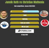 Jannik Huth vs Christian Mathenia h2h player stats