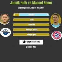 Jannik Huth vs Manuel Neuer h2h player stats