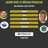 Jannik Huth vs Michael Ratajczak h2h player stats