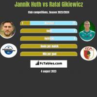 Jannik Huth vs Rafał Gikiewicz h2h player stats