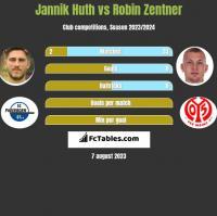 Jannik Huth vs Robin Zentner h2h player stats
