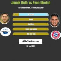 Jannik Huth vs Sven Ulreich h2h player stats