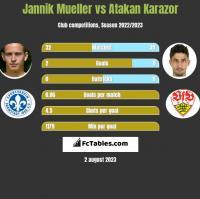 Jannik Mueller vs Atakan Karazor h2h player stats