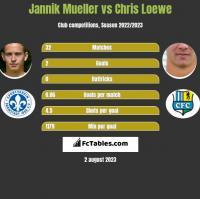 Jannik Mueller vs Chris Loewe h2h player stats