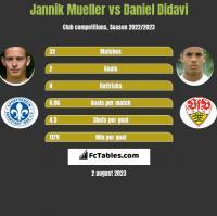 Jannik Mueller vs Daniel Didavi h2h player stats