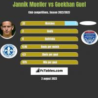 Jannik Mueller vs Goekhan Guel h2h player stats