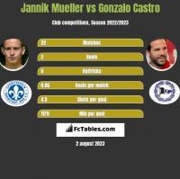 Jannik Mueller vs Gonzalo Castro h2h player stats