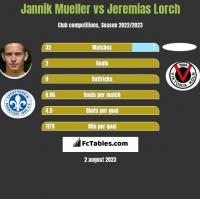 Jannik Mueller vs Jeremias Lorch h2h player stats