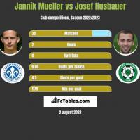 Jannik Mueller vs Josef Husbauer h2h player stats