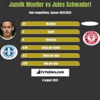 Jannik Mueller vs Jules Schwadorf h2h player stats