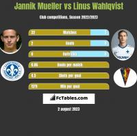 Jannik Mueller vs Linus Wahlqvist h2h player stats