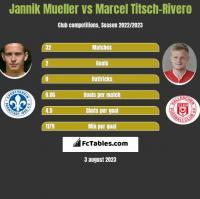 Jannik Mueller vs Marcel Titsch-Rivero h2h player stats