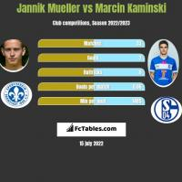 Jannik Mueller vs Marcin Kaminski h2h player stats