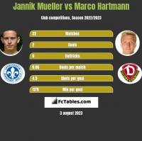 Jannik Mueller vs Marco Hartmann h2h player stats