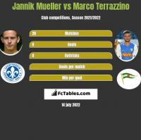 Jannik Mueller vs Marco Terrazzino h2h player stats