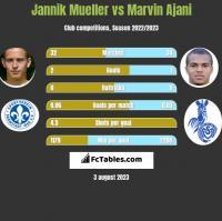Jannik Mueller vs Marvin Ajani h2h player stats