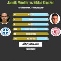 Jannik Mueller vs Niklas Kreuzer h2h player stats