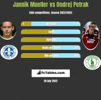 Jannik Mueller vs Ondrej Petrak h2h player stats