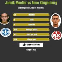 Jannik Mueller vs Rene Klingenburg h2h player stats
