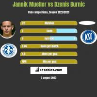 Jannik Mueller vs Dzenis Burnic h2h player stats